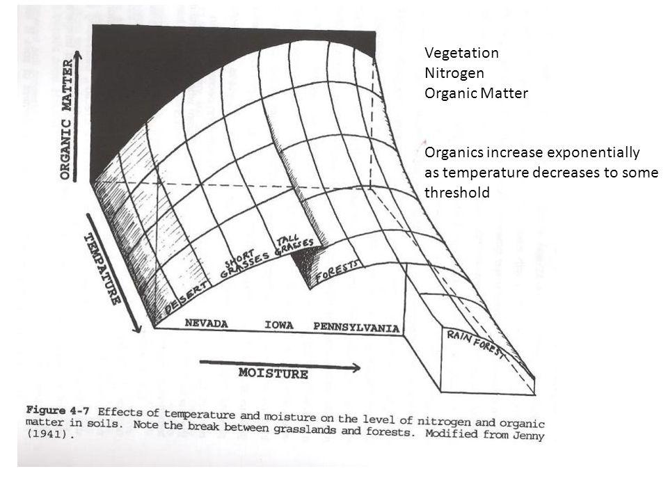 Vegetation Nitrogen Organic Matter Organics increase exponentially as temperature decreases to some threshold