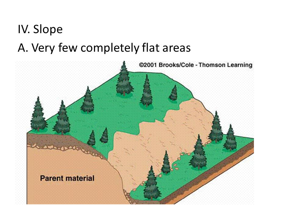 IV. Slope A. Very few completely flat areas