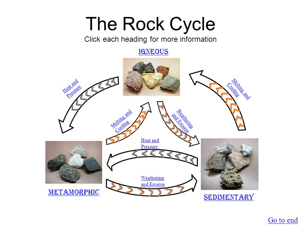 The Rock Cycle Click each heading for more information Heat and Pressure Weathering and Erosion Igneous Sedimentary Metamorphic Go to end