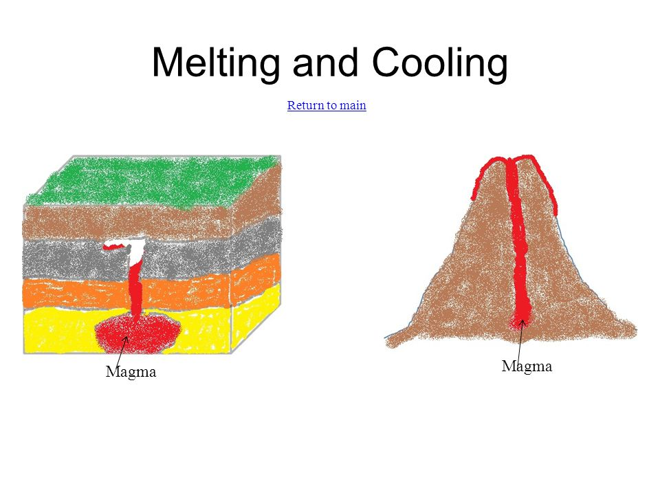 Melting and Cooling Magma Return to main