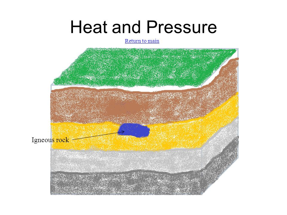 Heat and Pressure Igneous rock Return to main