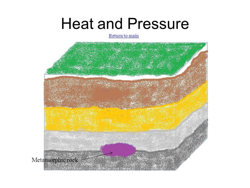 Heat and Pressure Metamorphic rock Return to main