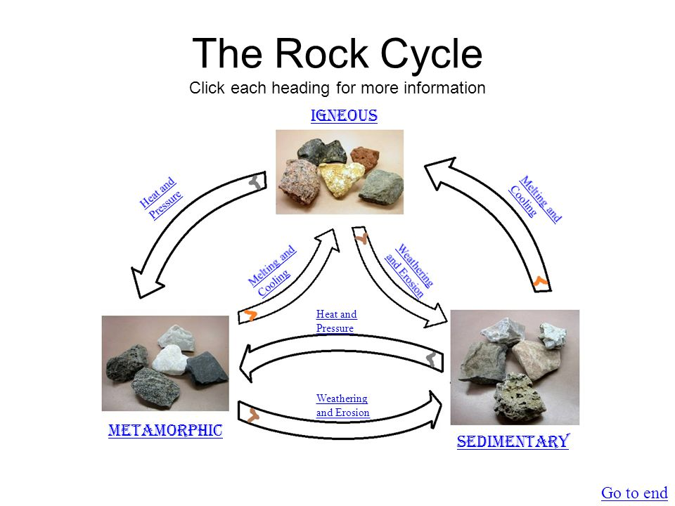 Metamorphic Rock  Rocks have morphed from another type  Formed after extreme heat and pressure  Examples: SchistGneiss Return to main
