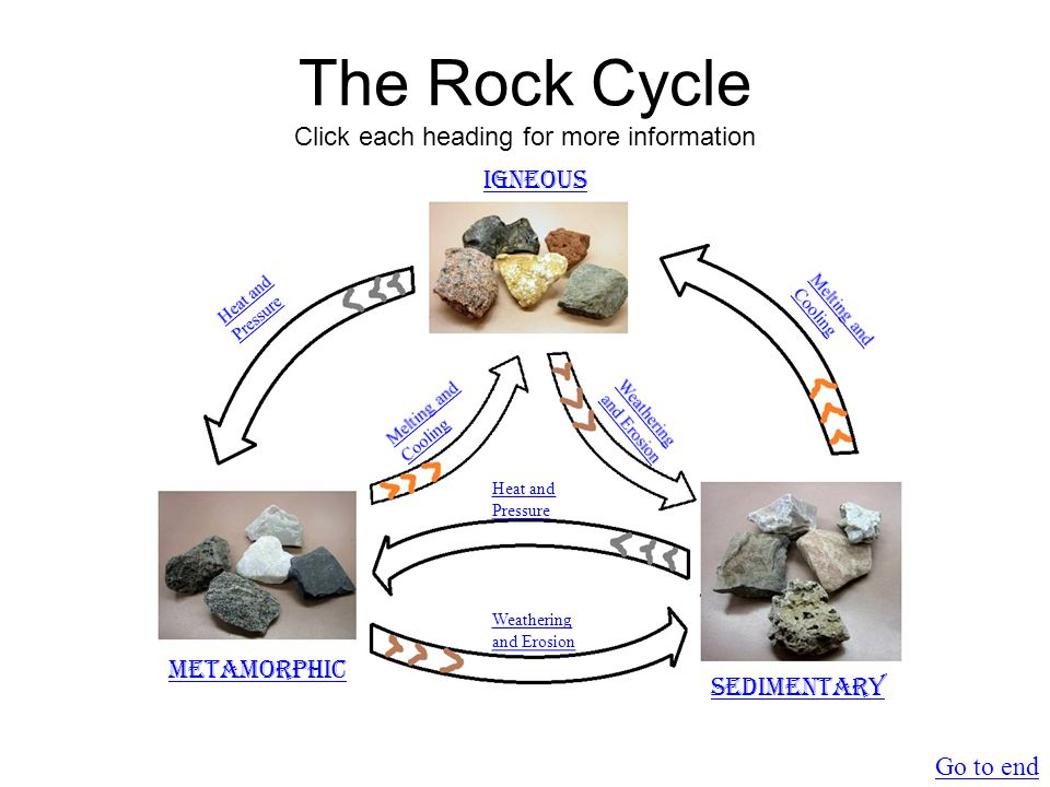 Weathering and Erosion Metamorphic or Igneous Rock Return to main