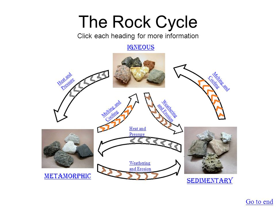 Melting and Cooling Magma Igneous rock forms as magma/lava cools Return to main