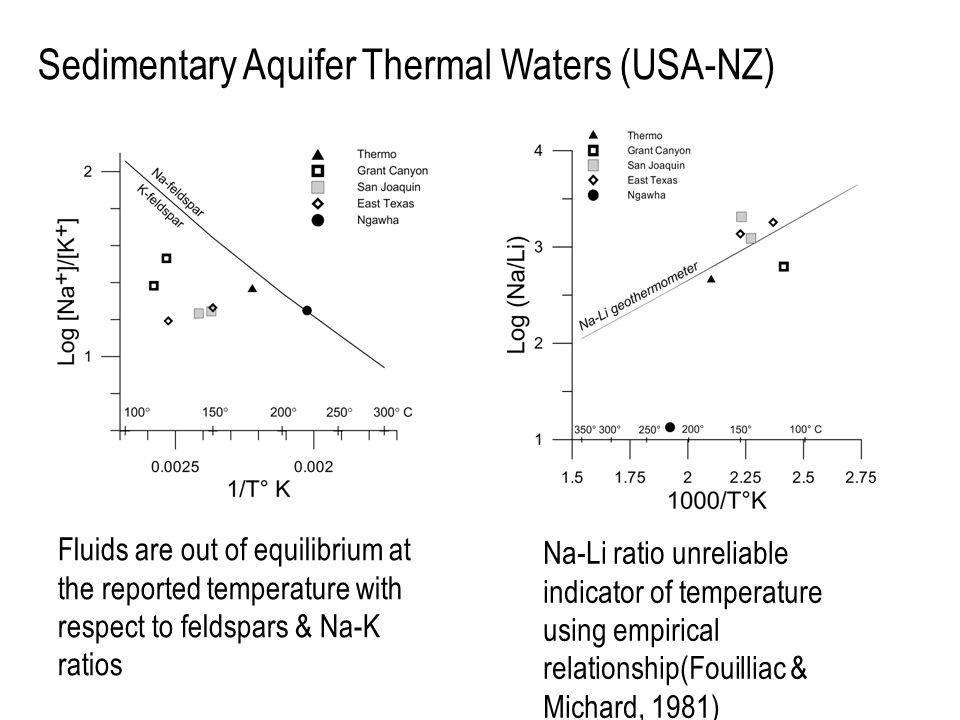 Sedimentary Aquifer Thermal Waters (USA-NZ) Fluids are out of equilibrium at the reported temperature with respect to feldspars & Na-K ratios Na-Li ra