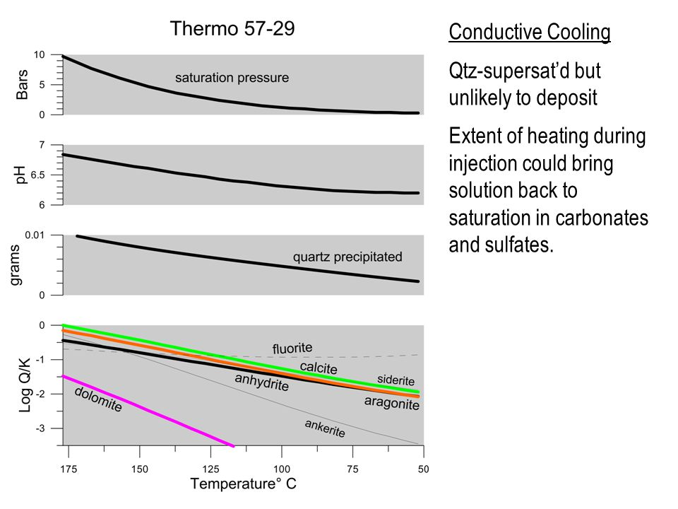 Conductive Cooling Qtz-supersat'd but unlikely to deposit Extent of heating during injection could bring solution back to saturation in carbonates and