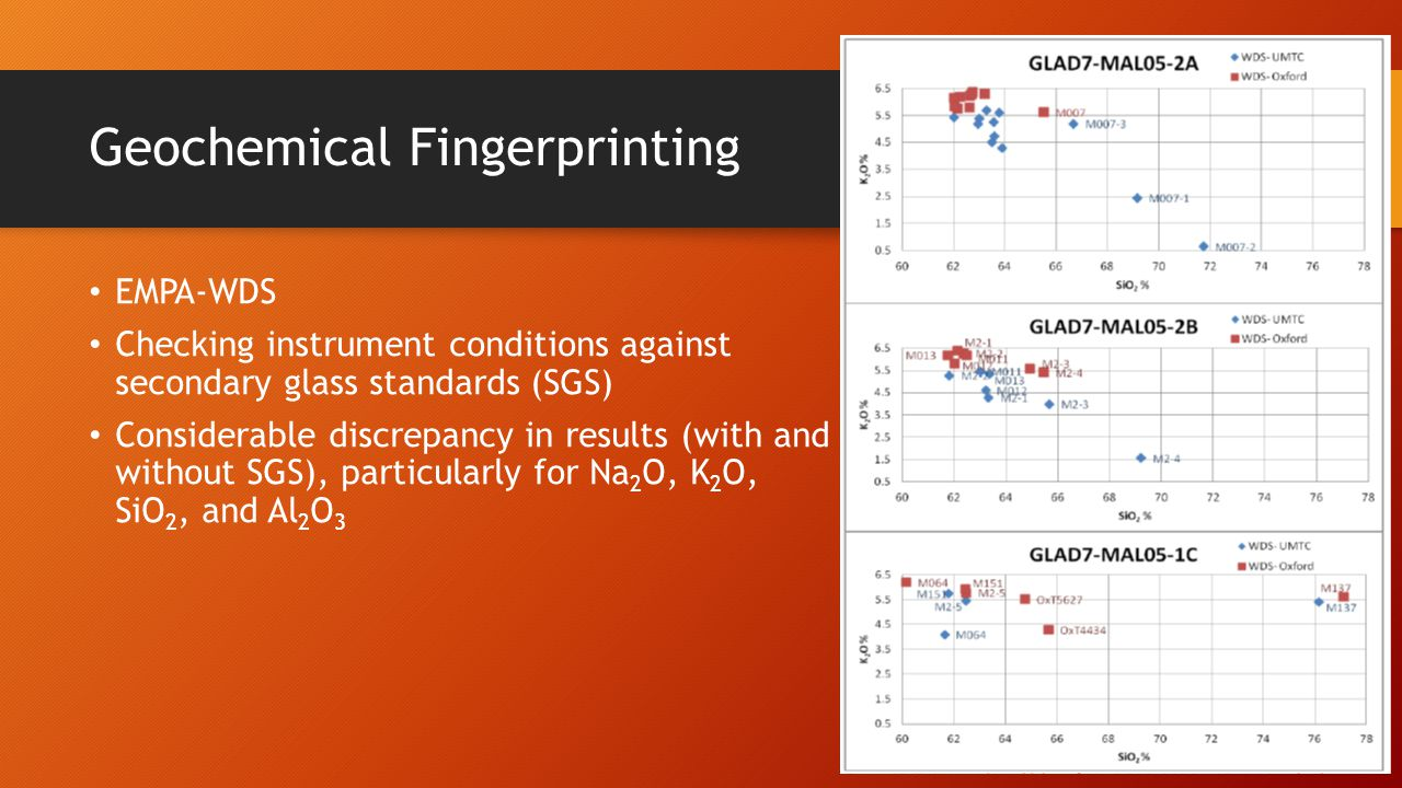 Geochemical Fingerprinting EMPA-WDS Checking instrument conditions against secondary glass standards (SGS) Considerable discrepancy in results (with a