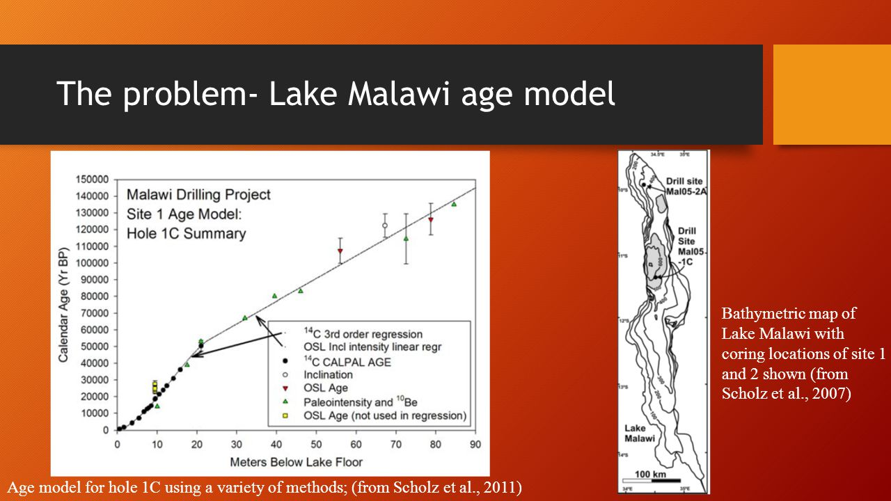 The problem- Lake Malawi age model Age model for hole 1C using a variety of methods; (from Scholz et al., 2011) Bathymetric map of Lake Malawi with co
