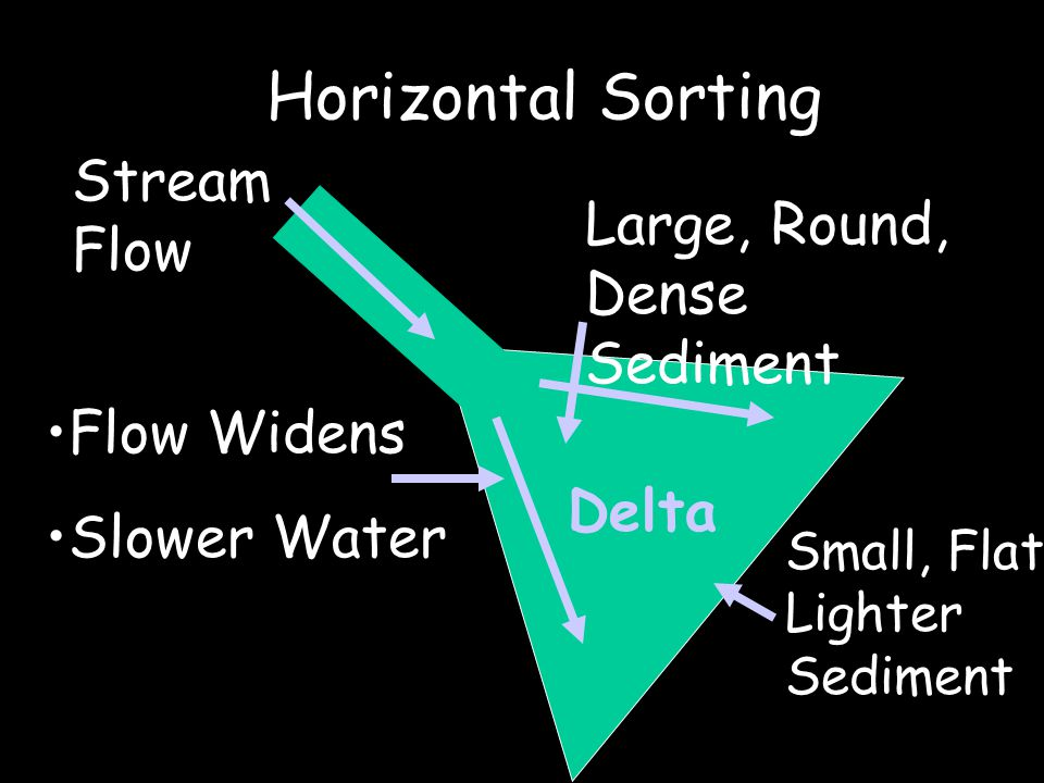 Horizontal Sorting Stream Flow Flow Widens Slower Water Large, Round, Dense Sediment Small, Flat, Lighter Sediment Delta