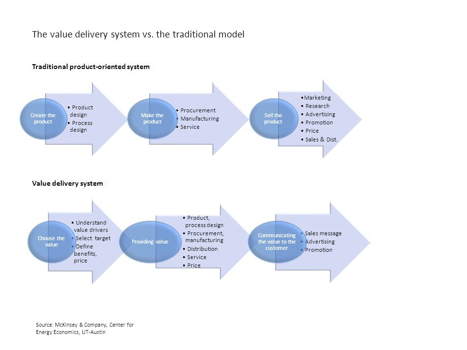The value delivery system vs.