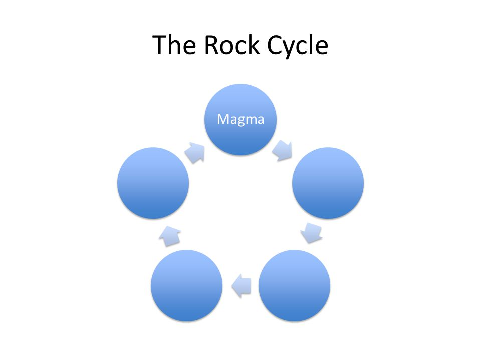 The Rock Cycle Magma