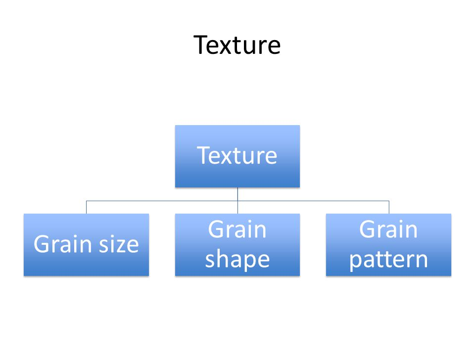 Texture Grain size Grain shape Grain pattern