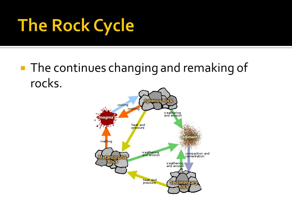  The continues changing and remaking of rocks.