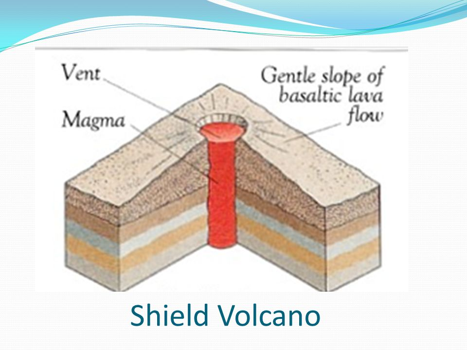 Volcanoes Explosive liquid lava Ash-cinder from vents Will form a shield volcano High and steep Subduction Highly explosive Thick lava Large and flat Subduction zones Low explosive Liquid lava Sunset Crater in AZ Paricutin in Mexico Mt.