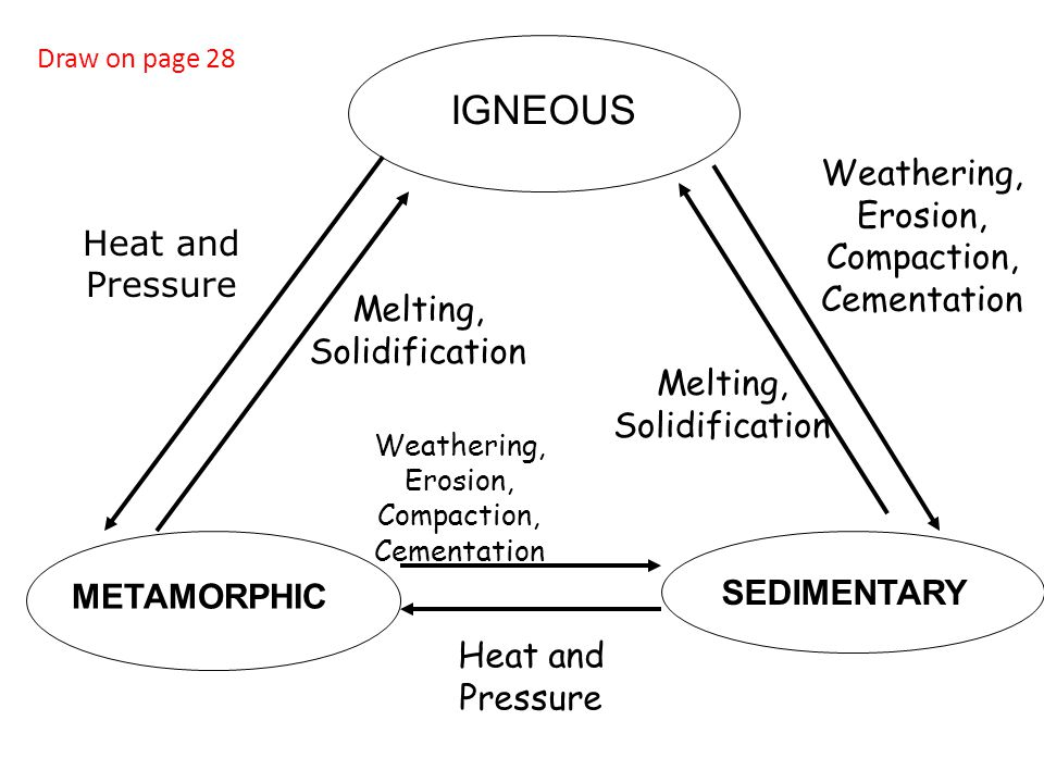 IGNEOUS SEDIMENTARY Weathering, Erosion, Compaction, Cementation Heat and Pressure Melting, Solidification Draw on page 28 METAMORPHIC Weathering, Ero