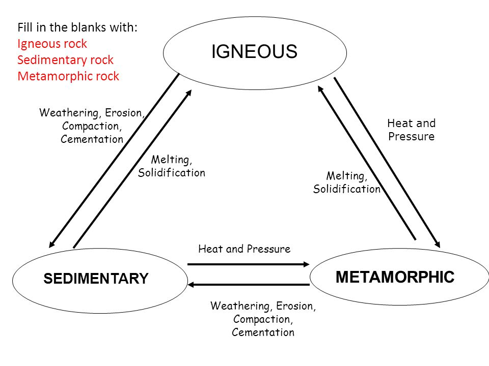 IGNEOUS SEDIMENTARY METAMORPHIC Weathering, Erosion, Compaction, Cementation Heat and Pressure Weathering, Erosion, Compaction, Cementation Heat and P