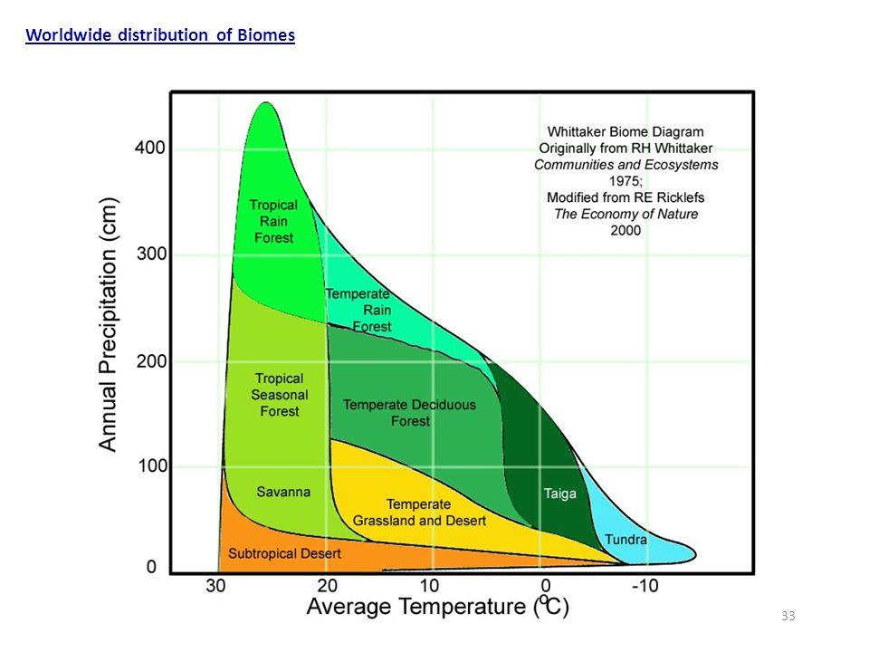 Worldwide distribution of Biomes 33