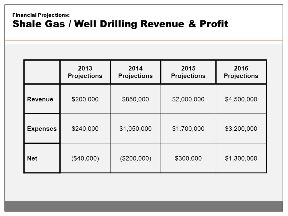 Financial Projections: Shale Gas / Well Drilling Revenue & Profit 2013 Projections 2014 Projections 2015 Projections 2016 Projections Revenue$200,000$