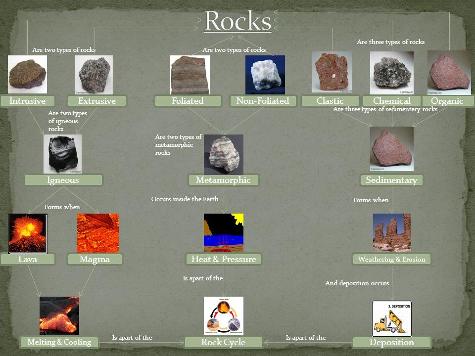 Metamorphic FoliatedNon-Foliated Igneous IntrusiveExtrusive Sedimentary ClasticOrganicChemical Rock Cycle MagmaLavaHeat & Pressure Weathering & Erosio
