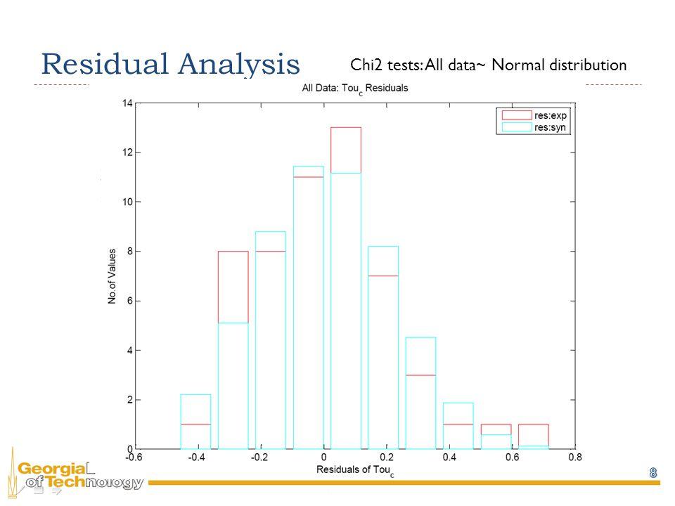 Residual Analysis Chi2 tests: All data~ Normal distribution