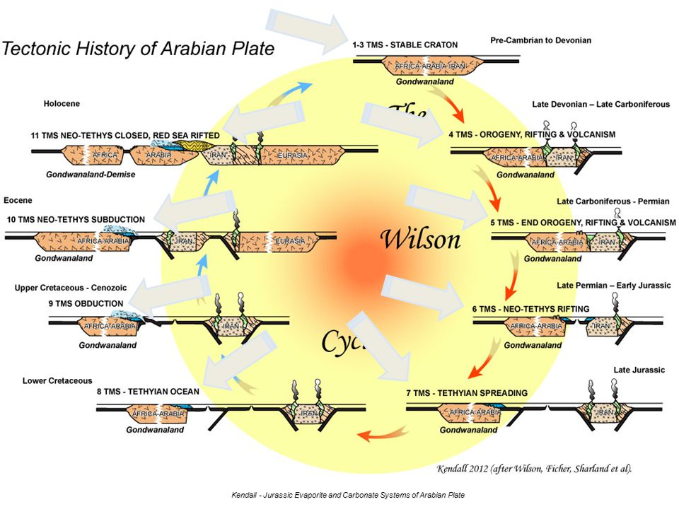 Kendall - Jurassic Evaporite and Carbonate Systems of Arabian Plate