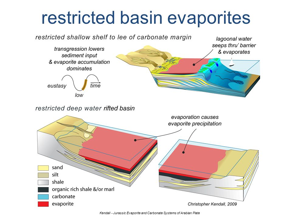 restricted basin evaporites Kendall - Jurassic Evaporite and Carbonate Systems of Arabian Plate