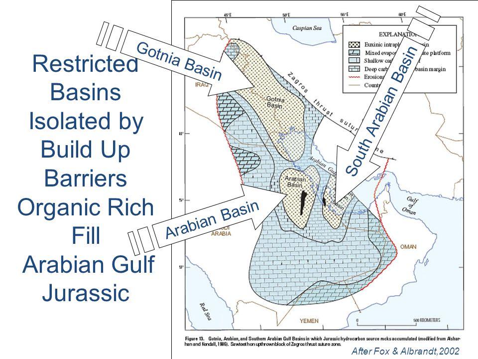 Restricted Basins Isolated by Build Up Barriers Organic Rich Fill Arabian Gulf Jurassic After Fox & Albrandt,2002 Gotnia Basin Arabian Basin South Ara