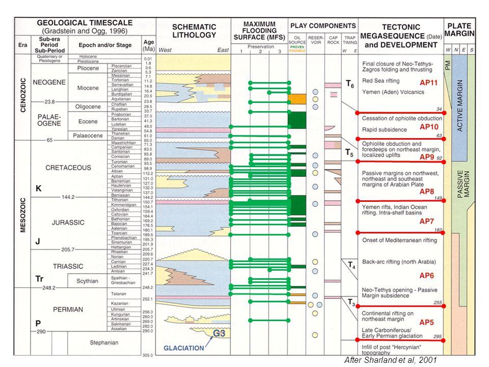 After Sharland et al, 2001