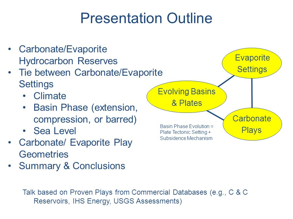 Unconventional Plays may double current conventional reserves (1) USGS World Assessment (2000) (2) hMobil CATT Study (1999) 56%World Total Reserves in Carbonates 56% Total Reserves in Carbonates Total Reserves Carbonate Fraction 0 1 2 3 4 5 World Total (1) Trillions BOE 4.1 2.3 DISCOVERED CONVENTIONAL Proven Conventional Plays with Discovered Reserves - Reported (764,000 MBOE) 64% 36% Carbonate Play Association with Evaporite Seal: N = 31 Carbonate Play Association with No Evaporite Seal: N = 45 Weber & Sarg, 2005 Total in Carbonate Fields (2) Significance of Carbonates & Evaporites Conventional Plays Database captured 33% of total discovered reserves in carbonates 41% of plays exhibit an evaporite seal 64% of discovered reserves trapped under an evaporite seal So evaporites are important?