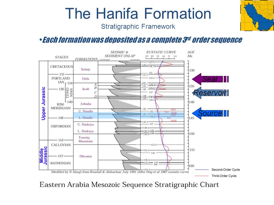 The Hanifa Formation Stratigraphic Framework Each formation was deposited as a complete 3 rd order sequence Source Reservoir Seal
