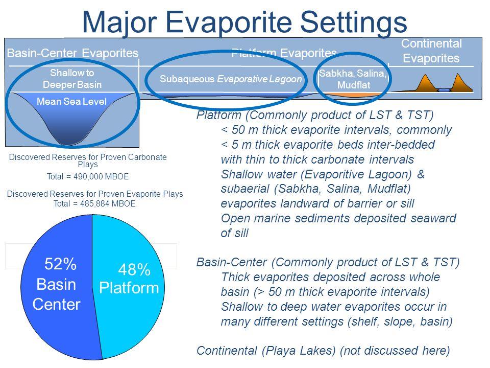 Continental Evaporites Platform EvaporitesBasin-Center Evaporites Mean Sea Level Sabkha, Salina, Mudflat Subaqueous Evaporative Lagoon Shallow to Deep