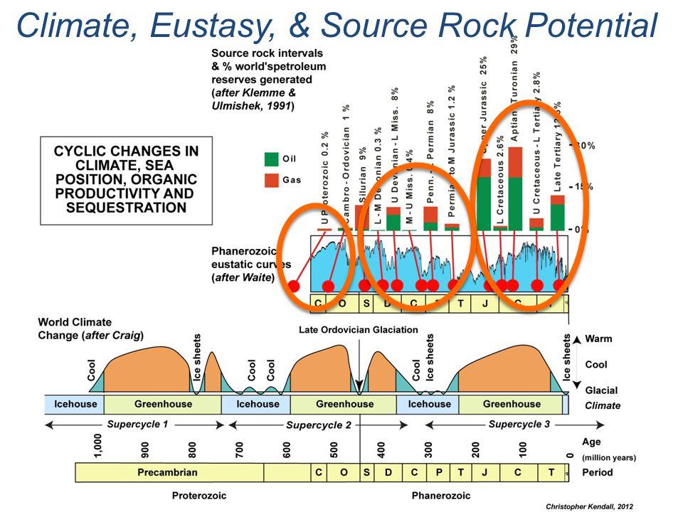 Climate, Eustasy, & Source Rock Potential