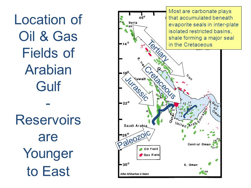 Kendall - Jurassic Evaporite and Carbonate Systems of Arabian Plate Example of Barred Basin Mesozoic - Arabian Gulf lea shore arid-tropical air system some shadow from adjacent continents juxtaposed source seal and reservoir SOUTH TETHYS SWEET SPOT Upper Jurassic Saudi Arabia Kuwait, Iran & UAE structural & depositional barrier over faulted margin horst blocks confined seaway