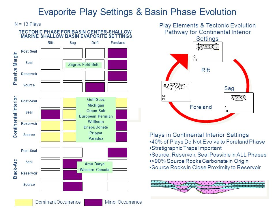 N = 13 Plays Play Elements & Tectonic Evolution Pathway for Continental Interior Settings Rift Sag Foreland Evaporite Play Settings & Basin Phase Evol