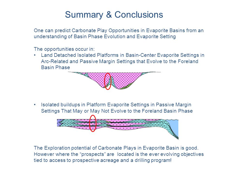 Summary & Conclusions One can predict Carbonate Play Opportunities in Evaporite Basins from an understanding of Basin Phase Evolution and Evaporite Se