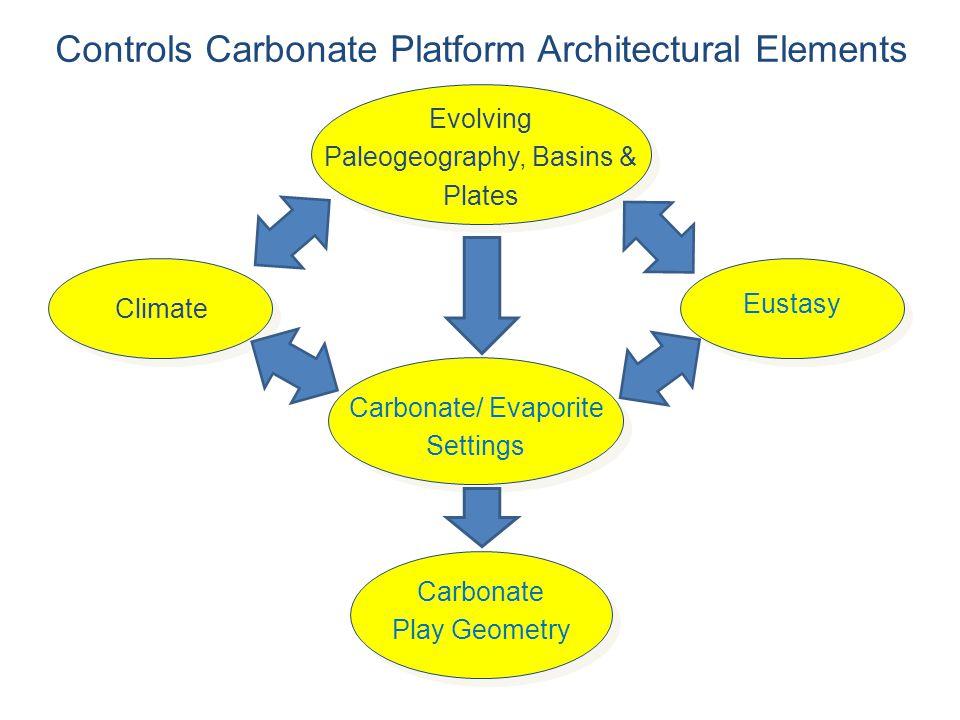 Carbonate/ Evaporite Settings Controls Carbonate Platform Architectural Elements Evolving Paleogeography, Basins & Plates Carbonate Play Geometry Eust