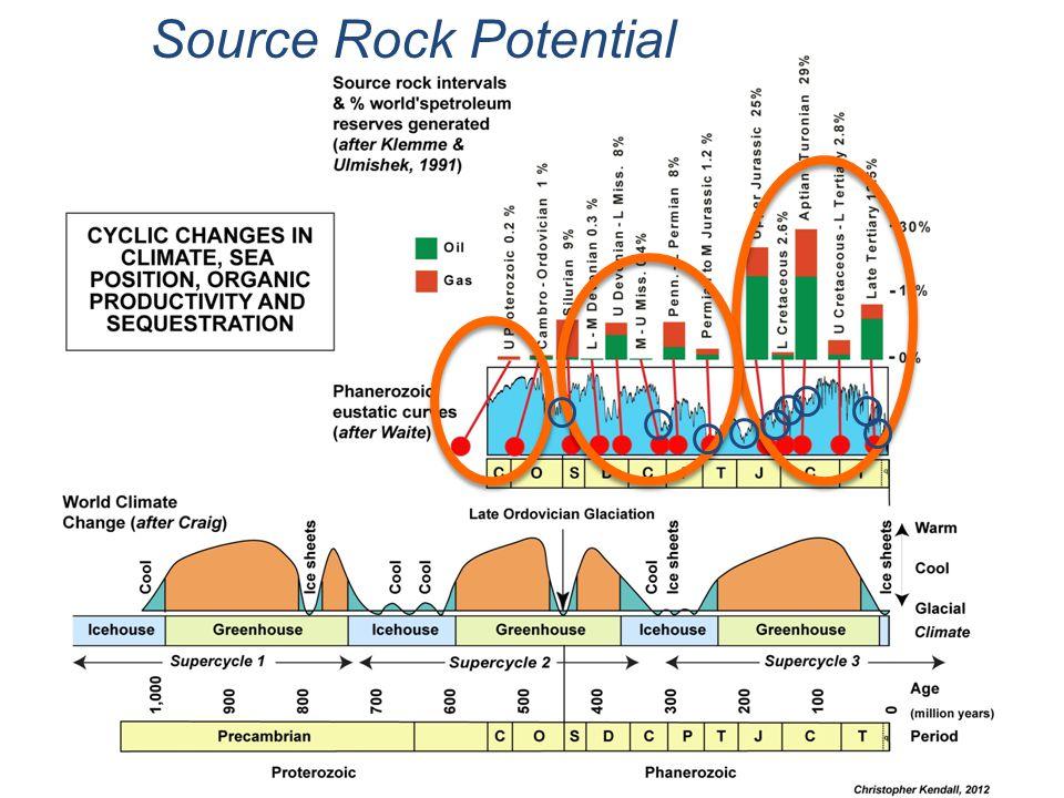 Source Rock Potential