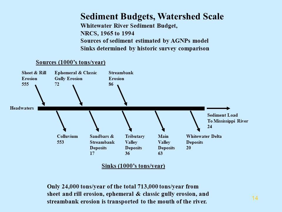 Sediment Effects on Water Quality The majority of sediment transport in a given year occurs during seasonal high water events Sediment transport during other times can have a significant effect on underwater light, nutrient loads, substrate.
