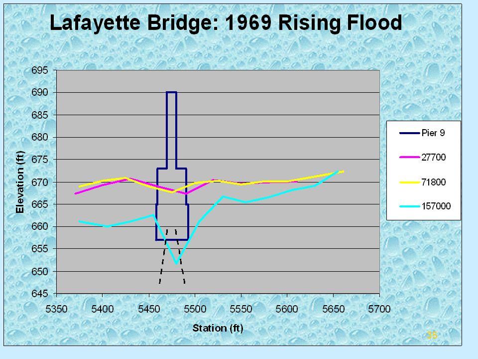 Summary of Rising Flood 35