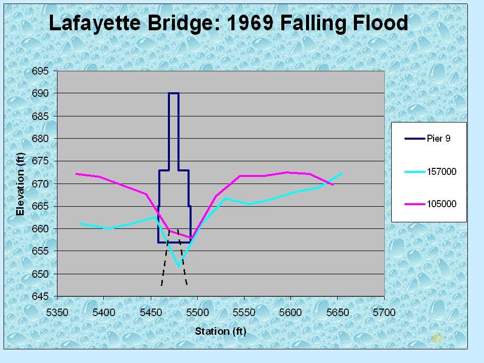 Summary of Falling Flood 38