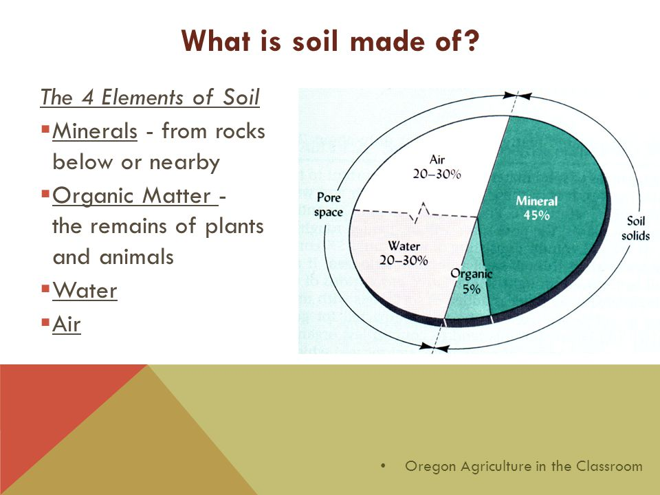 The 4 Elements of Soil  Minerals - from rocks below or nearby  Organic Matter - the remains of plants and animals  Water  Air Oregon Agriculture in the Classroom What is soil made of