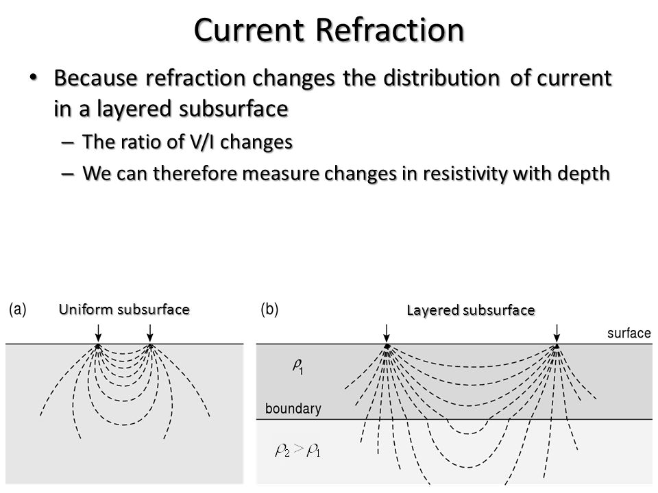 Current Refraction Because refraction changes the distribution of current in a layered subsurface Because refraction changes the distribution of curre