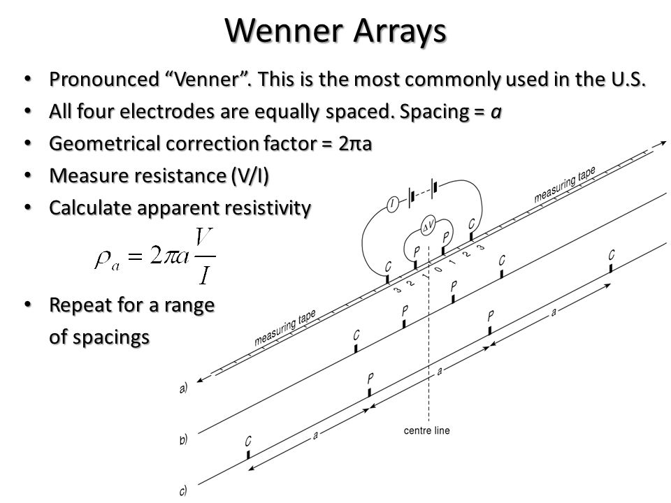 "Wenner Arrays Pronounced ""Venner"". This is the most commonly used in the U.S. Pronounced ""Venner"". This is the most commonly used in the U.S. All four"