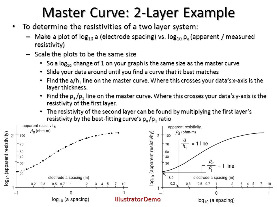 Master Curve: 2-Layer Example To determine the resistivities of a two layer system: To determine the resistivities of a two layer system: – Make a plo