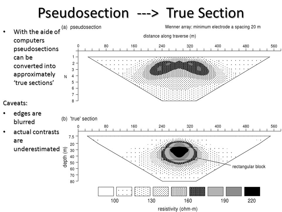 Pseudosection ---> True Section With the aide of computers pseudosections can be converted into approximately 'true sections' With the aide of compute