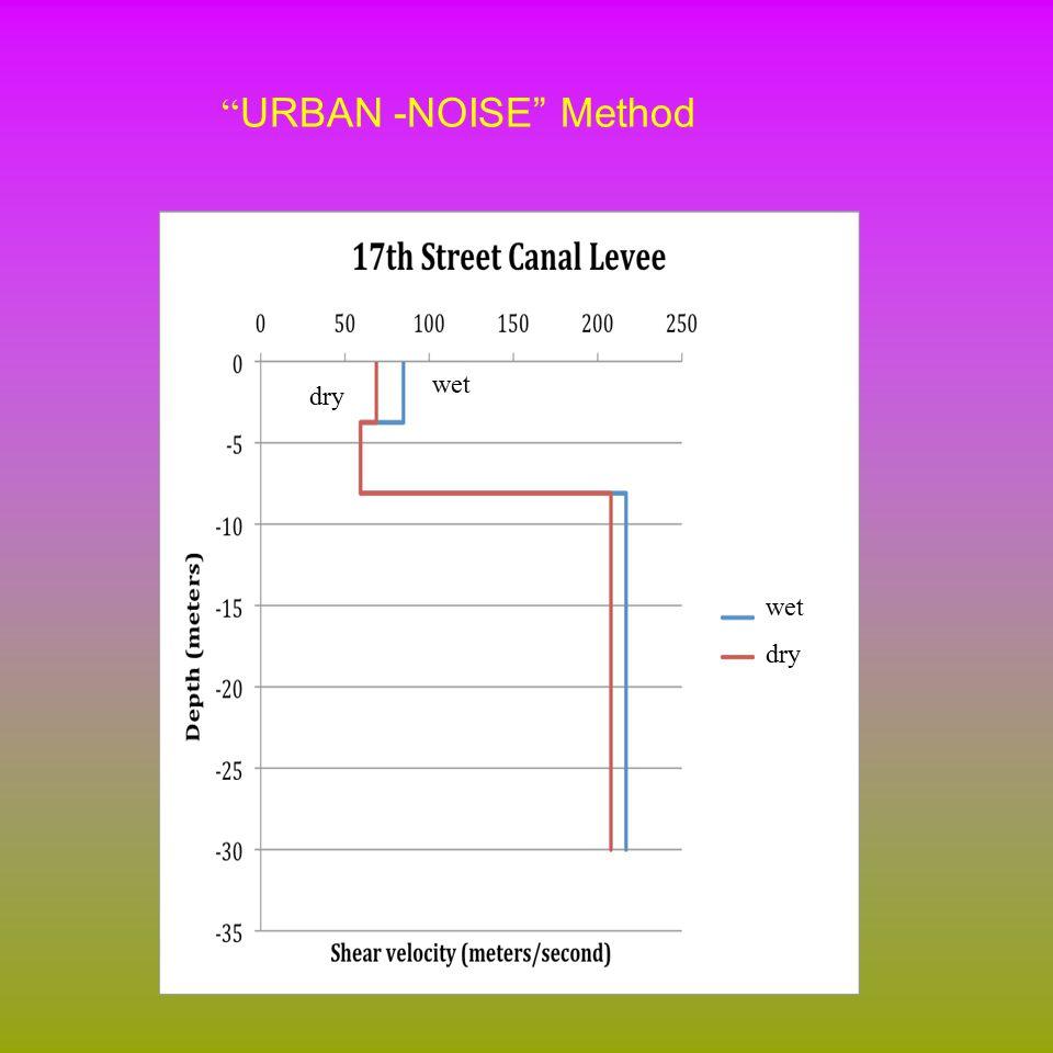 wet dry wet dry URBAN -NOISE Method