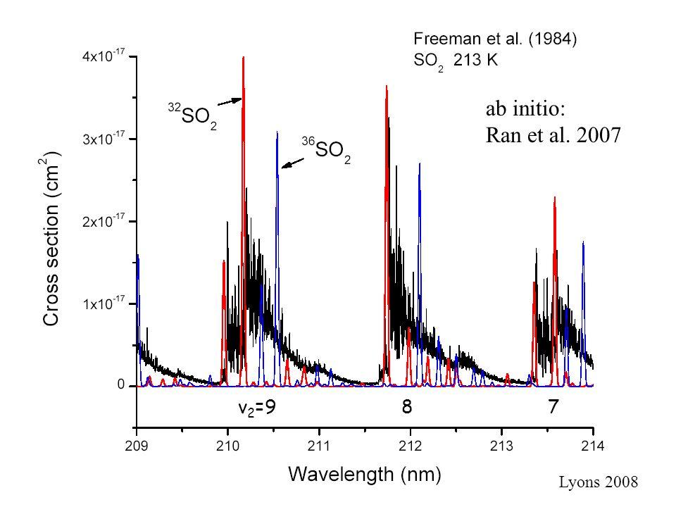ab initio: Ran et al. 2007 v 2 =9 8 7 Lyons 2008
