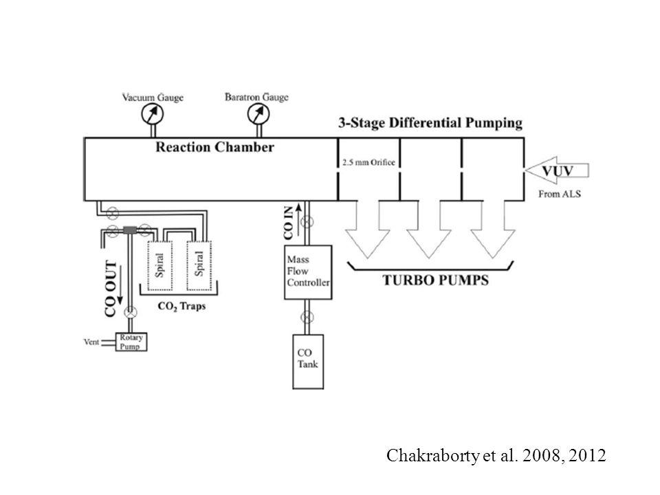 Chakraborty et al. 2008, 2012