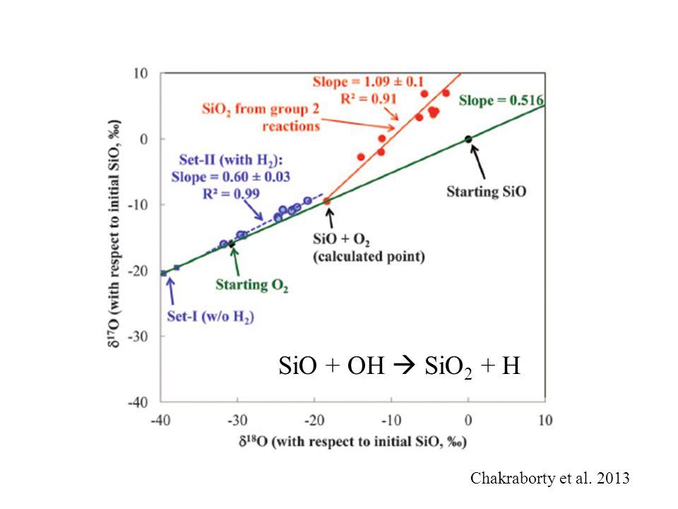 Chakraborty et al. 2013 SiO + OH  SiO 2 + H